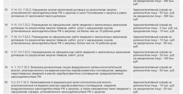 Какие штрафы для заказчиков предусмотрены 223-ФЗ