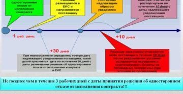 Подводные камни одностороннего отказа от исполнения контракта