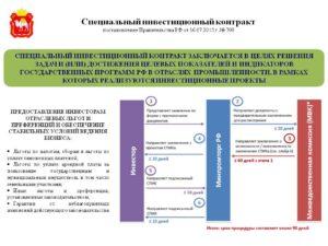 Инвестиционный контракт и специальный инвестиционный контракт