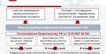 Отказ от заключения контракта по 44-ФЗ заказчиком и поставщиком