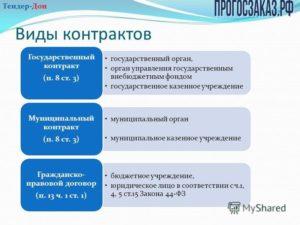 Муниципальный контракт по 44-ФЗ