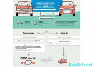 Как сдать авто в утилизацию