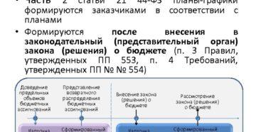 План-график по 44-ФЗ: как сформировать, утвердить и изменить