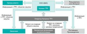 Концепция создания каталога товаров, работ, услуг для госнужд